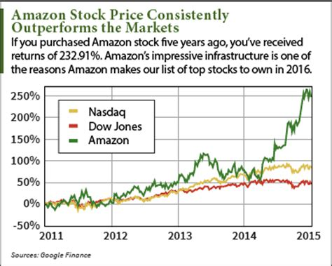 amazon stock price why we see the amazon stock price climbing in 2016