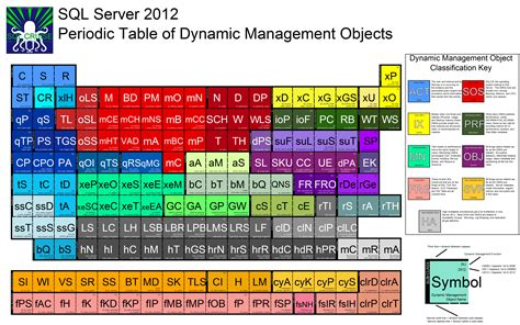 printable dynamic periodic table periodic table of dynamic management objects the