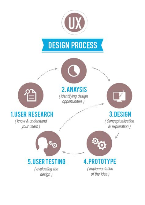 visual communication design process steps ux design process visual ly