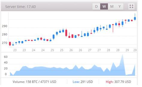 bitcoin naik terus kenapa bitcoin terus naik terhadap dollar tembus 300