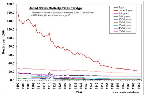 Vaccines did not save us 2 centuries of official statistics