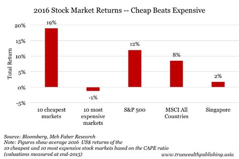 here s why cheap is better than expensive when it comes to stocks thestreet