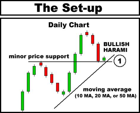 candlestick pattern day trading exle bullish harami candlestick play instructions
