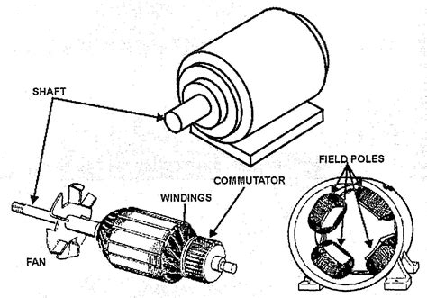 electric motor parts diagram motors how to choose an electric motor