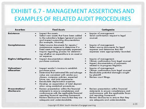 7 Auditing Assertions by Chapter 6 A Framework For Audit Evidence Ppt Download