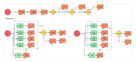 Flowchart Maker How To Make Flowcharts Online Gliffy Gliffy Flowchart Templates