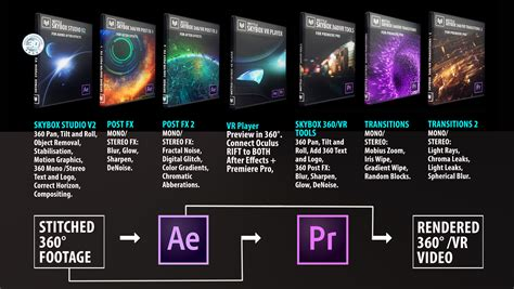 after effects premiere workflow mettle skybox suite mettle