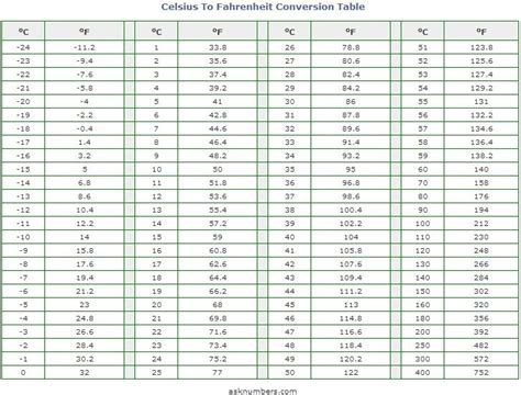 Celsius To Fahrenheit Table by Search Results For Celsius Fahrenheit Chart Calendar 2015