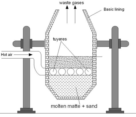 bessemer process diagram bessemer converter diagram 28 images steelmaking free