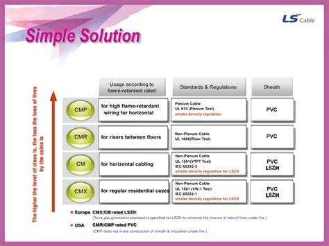 Dijamin Ls Simple Cable Kabel Utp Cat 5e ls simple cable solution