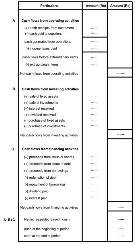 format of cash flow statement by direct method cash flows from financing activities archives finance
