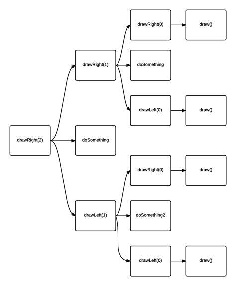 flowchart for recursive function recursion flowchart for two recursive functions stack