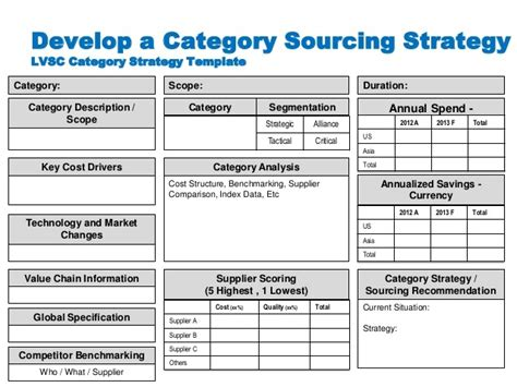strategic sourcing plan template commodity sourcing strategy template templates resume