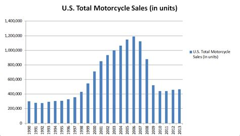 Harley Davidson, Inc (HOG): Geared Up For A Strong Ride