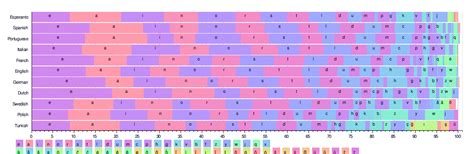 Language Letter Frequency letter frequency republished wiki 2