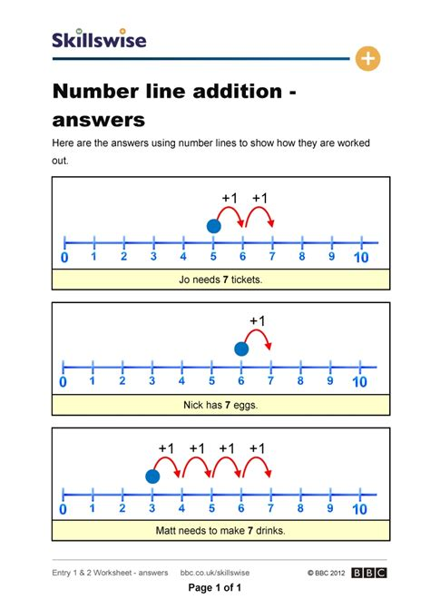 Adding Using A Number Line Worksheets by Number Line Addition