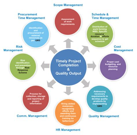 project management diagram construction project cycle diagram construction get