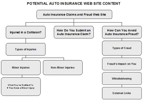 Types Of Auto Insurance by Ontario Automobile Anti Fraud Task Steering