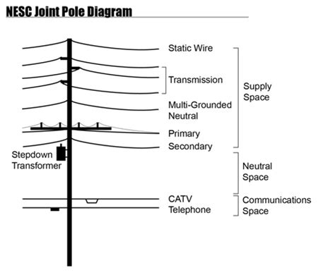 pole telephone line wiring diagram telephone tip ring and