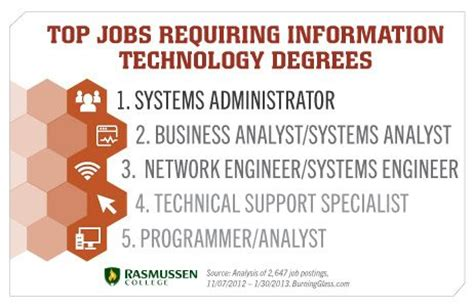 Information Of Mba Degree by 17 Best Images About Itsm Research On Models