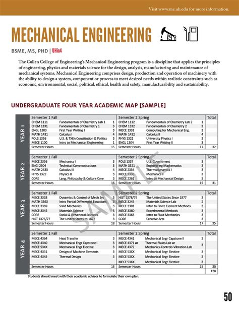 Mechanical Engineering Related Mba Courses by Educational Programs In Energy Of Houston