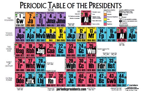 W On The Periodic Table by The Periodic Table Of The Presidents The Home Of The