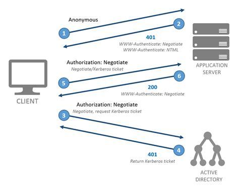 php kerberos tutorial net asp net webapi services and windows integrated