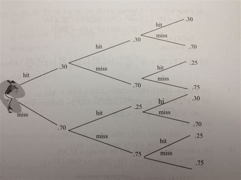 tree diagram problems probability conditional expected value problem tree