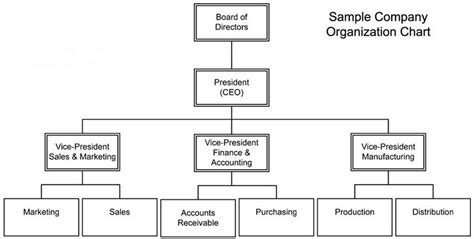 chain of command flow chart template chain of command flow chart template chain of command
