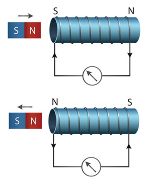 induktion wicklungen induktion wicklungen 28 images fehlerstrom schutzschalter leifi physik transformator rn