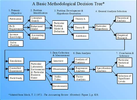 Decision Study Paper - decision tree research papers