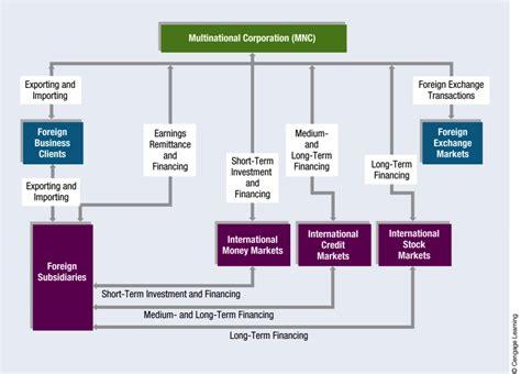loan syndication process diagram ch 3 international financial markets finance 439 with