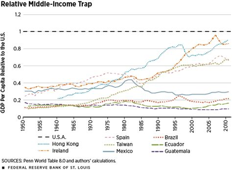 regionale europea on line few developing countries can climb the economic ladder