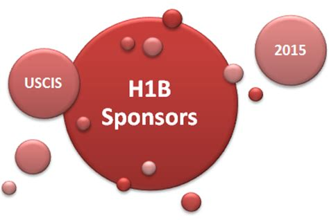 F1 Opt Ms After Mba by H1b Visa 2015 Sponsors Png