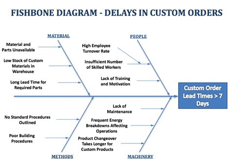 fishbone analysis diagram fishbone diagram exle shipping delays fishbone diagrams