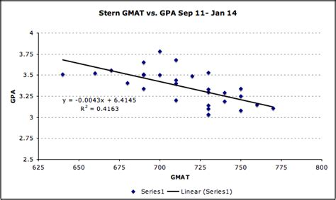 Average Gpa For Mba Schools by Gmat Archives Mba Data Guru