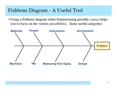 fishbone diagram for root cause analysis fishbone diagram in testing gallery how to guide and