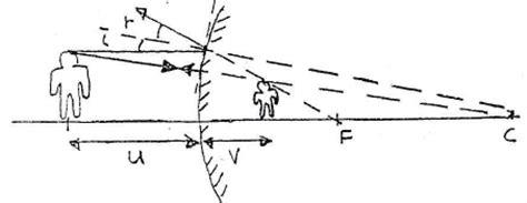 Cermin Note 3 nota fizik physics notes spm fizik
