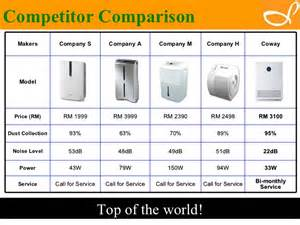 150 M To Ft coway malaysia water filter and coway malaysia air purifier
