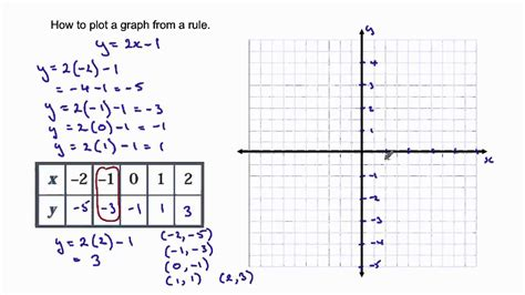 how to graph how to graph a line from a rule