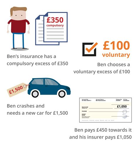 Car Excess Insurance by Choosing Your Insurance Excess Driver S Guide