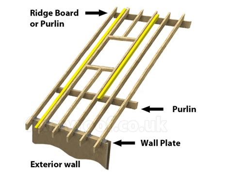 Framing A Window by Fitting A Velux Roof Window Or Keylite Rooflite Or Roto