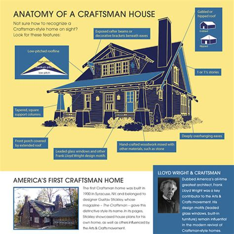 houseplans co houseplans co anatomy of a craftsman home mad fish digital