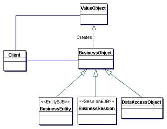 design pattern value object the value object transfer object pattern
