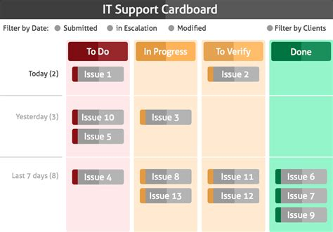 kanban for it operations intland software