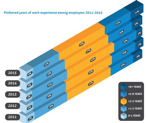 Mba Employers View by Qs Global Workplace What Skills Mba Employers Are