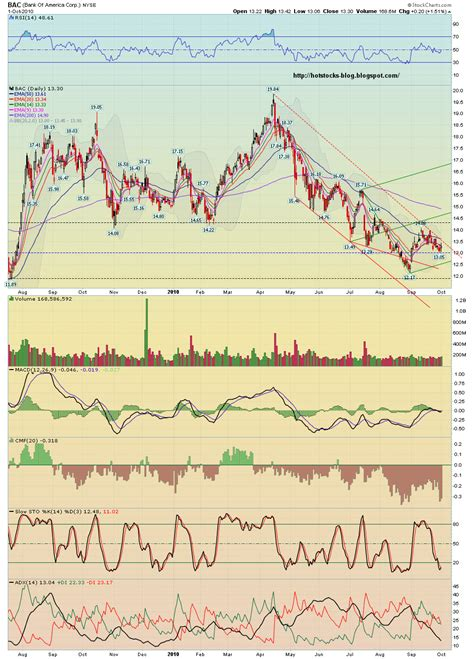 bank of america stock analysis stocks bank of america corp bac stock alert