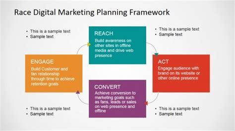 Digital Marketing Certificate Programs by Digital Marketing Professional Certification Program