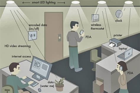 top 10 trends in lighting technology great basin