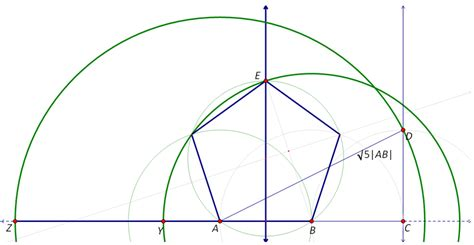 construction of a regular pentagon i could be totally wrong but how to construct a